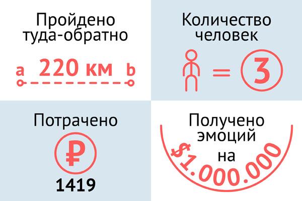 Статистика в цифрах